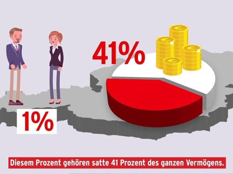 Vermögen in Österreich